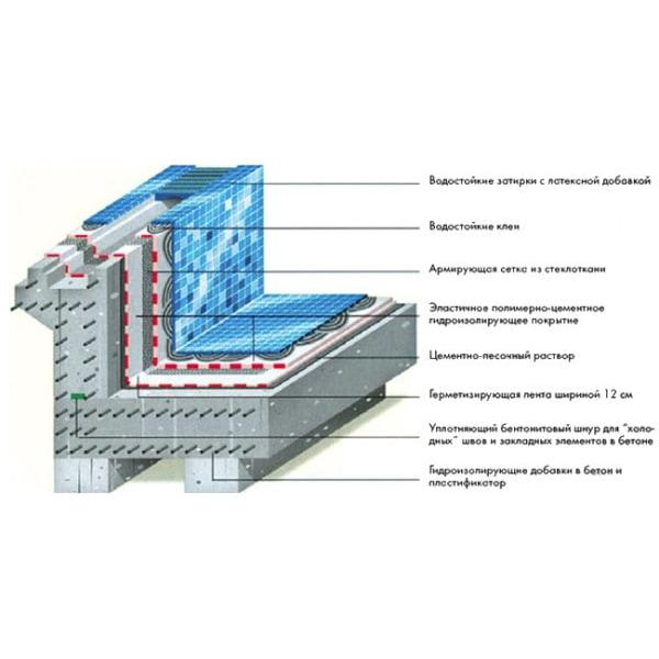 Бассейны: устройство, гидроизоляция, технологии