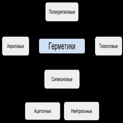Какие герметики бывают?